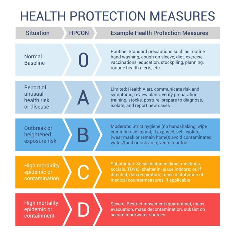 Health Protection Measure Graphic