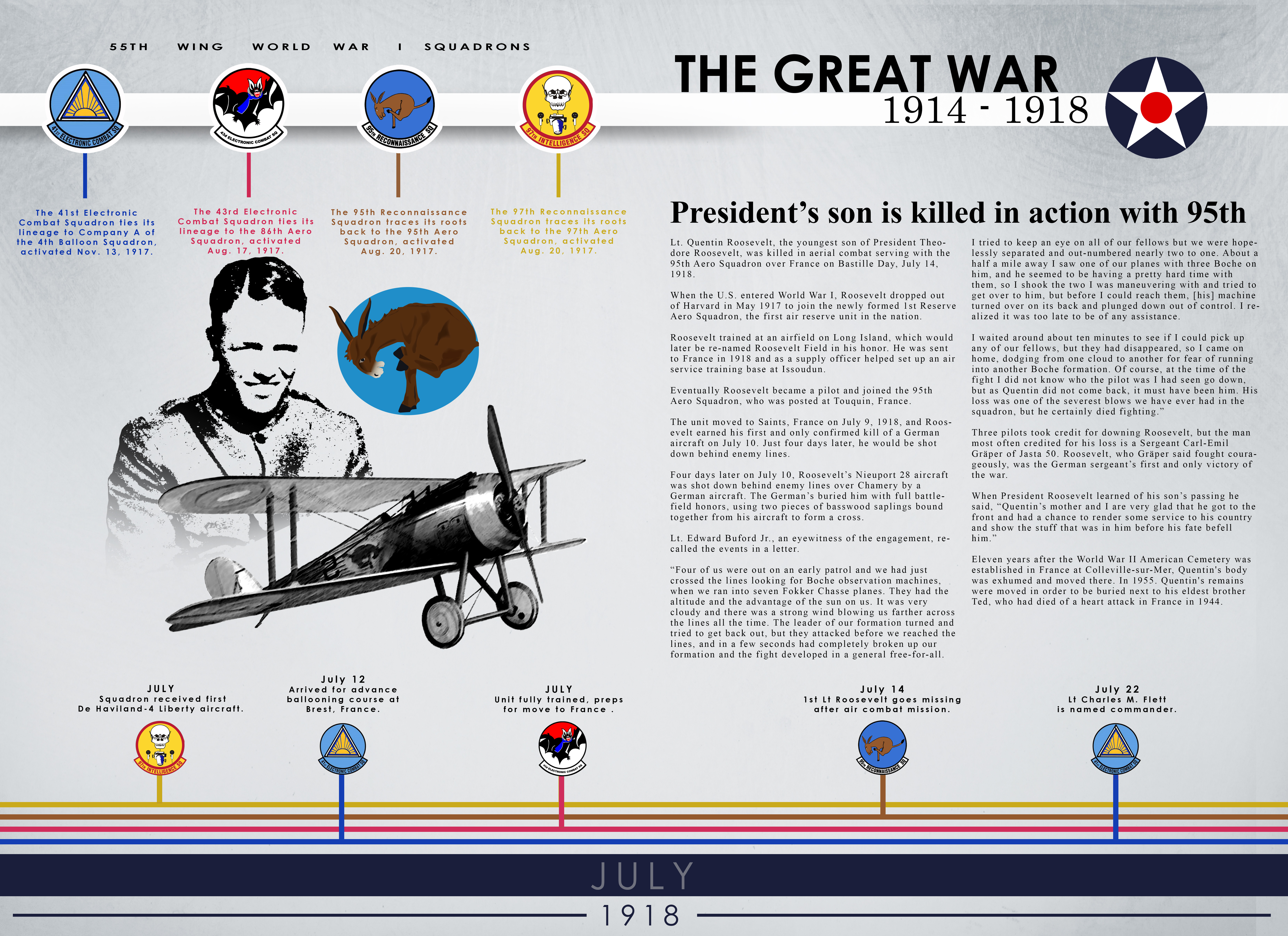 Image depicting the contributions of the 55th Wing during WW1. This photo is about the 95th Aero Squadron and how President Theodore Roosevelt's son was Killed in action while serving with them.